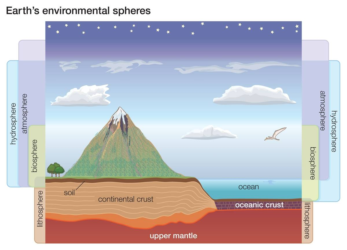 A diagram shows the Earth's many layers, including the upper mantle.